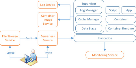 Serverless computing for container-based architectures - ScienceDirect