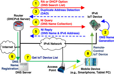 A framework for DNS naming services for Internet-of-Things