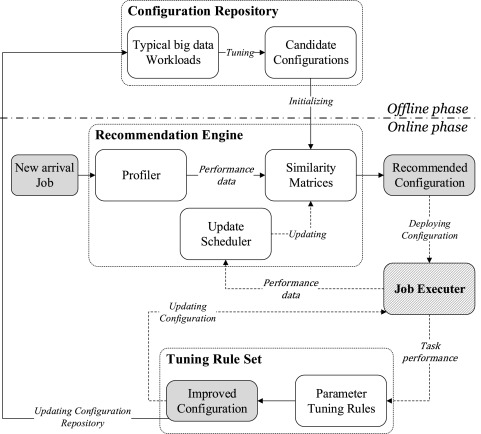 mrMoulder: A recommendation-based adaptive parameter tuning approach