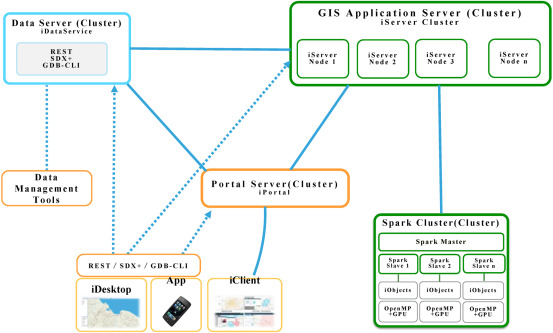 An integrated GIS platform architecture for spatiotemporal