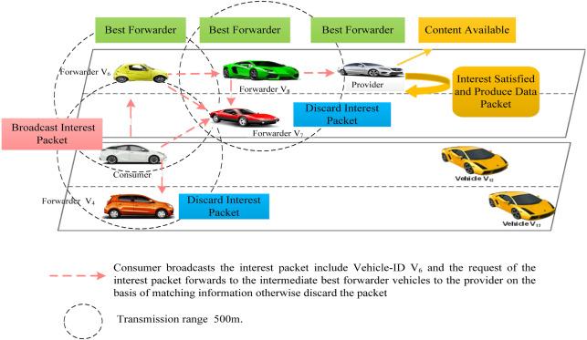 Big data analytics for mitigating broadcast storm in
