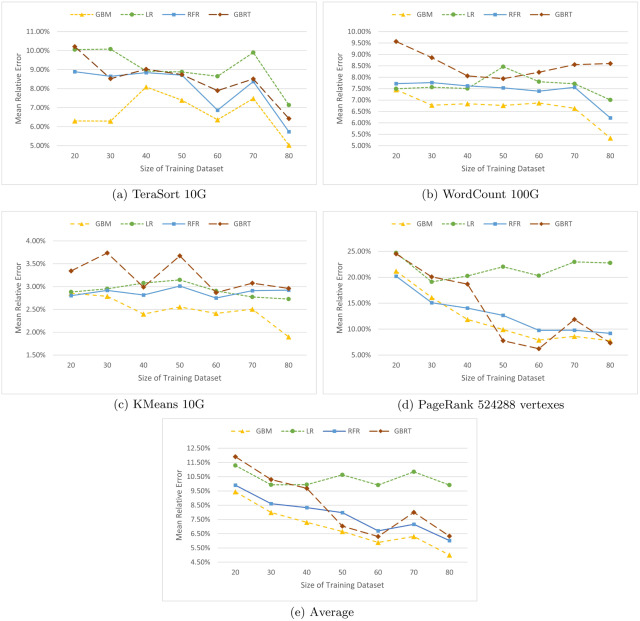 A gray-box performance model for Apache Spark - ScienceDirect