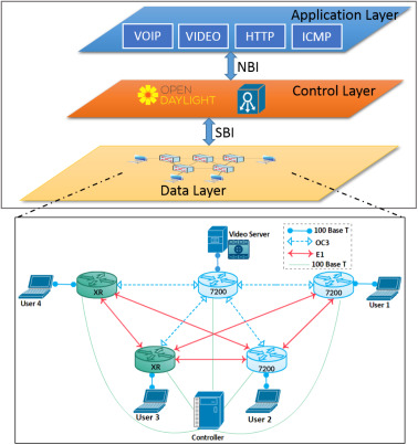 Novel SDN architecture for smart MPLS Traffic Engineering-DiffServ