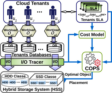 Optimizing the cost of DBaaS object placement in hybrid