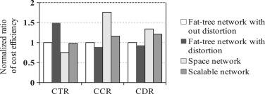 A locality-aware shuffle optimization on fat-tree data