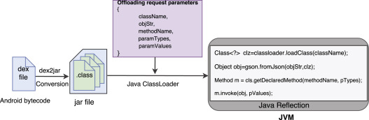Android Unikernel: Gearing mobile code offloading towards