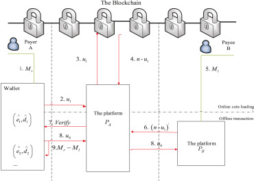 MOBT: A kleptographically-secure hierarchical-deterministic