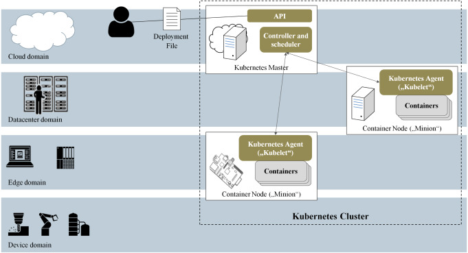 Seamless computing in industrial systems using container