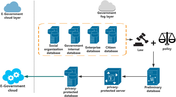 Privacy-preserving governmental data publishing: A fog-computing
