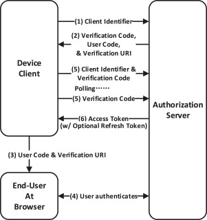 Android single sign-on security: Issues, taxonomy and