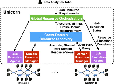 Unicorn: Unified resource orchestration for multi-domain