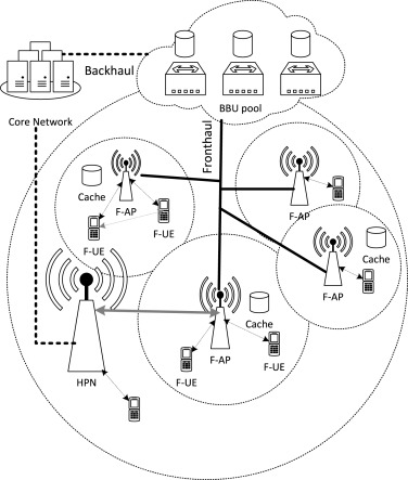 Nuoxus A Proactive Caching Model To Manage Multimedia Content