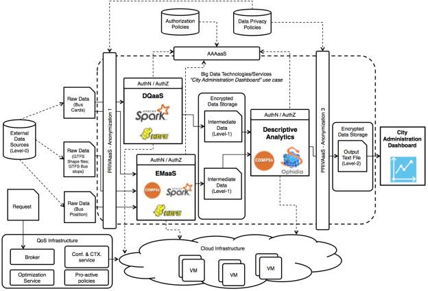 BIGSEA: A Big Data analytics platform for public