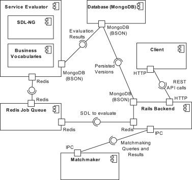 Establishing User-centric Cloud Service Registries