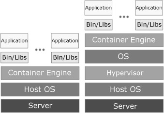 Combining containers and virtual machines to enhance