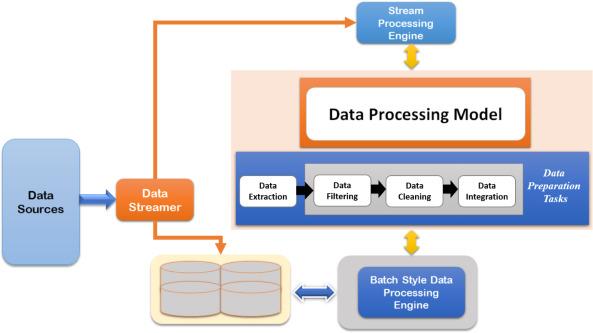 IBRIDIA: A hybrid solution for processing big logistics data