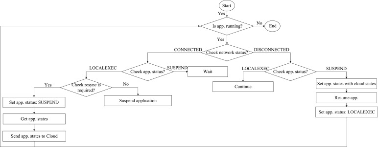 Process state synchronization-based application execution