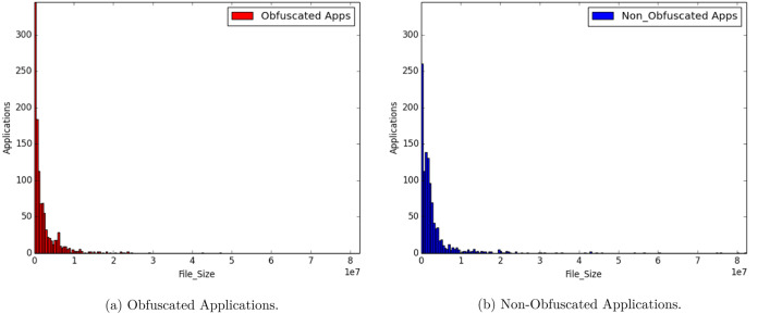 AndrODet: An adaptive Android obfuscation detector