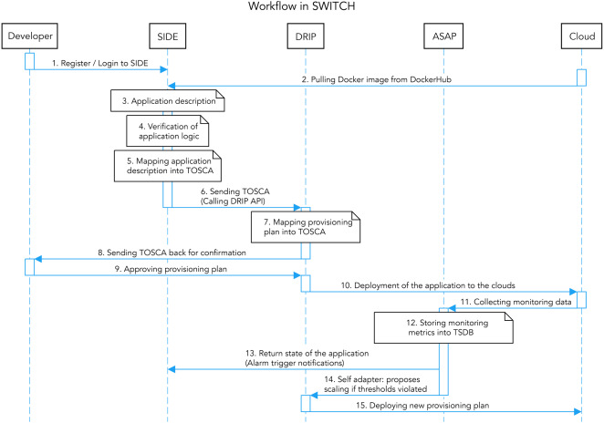 SWITCH workbench: A novel approach for the development and