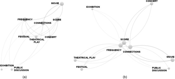 An approach to identify user preferences based on social network