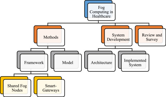 Enabling technologies for fog computing in healthcare IoT systems