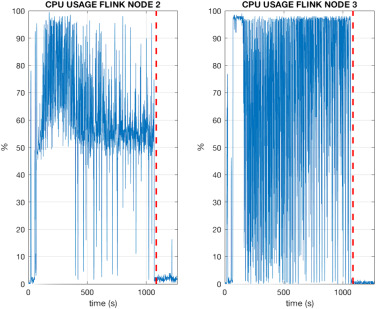 An edge-stream computing infrastructure for real-time analysis of