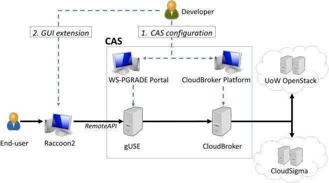 Extending molecular docking desktop applications with cloud