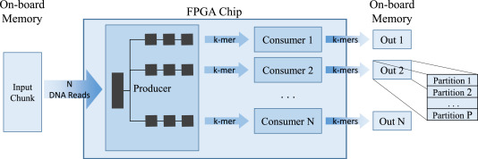 Considerations in using OpenCL on GPUs and FPGAs for