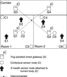 Energy efficient fog-assisted IoT system for monitoring