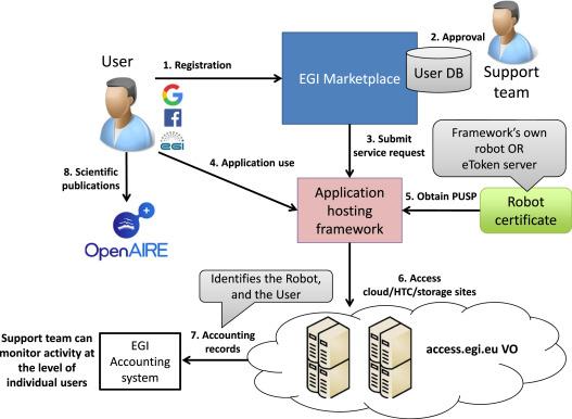 The EGI applications on Demand service - ScienceDirect