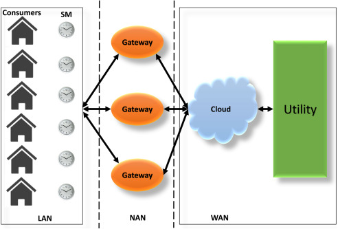 IoT-enabled smart grid via SM: An overview - ScienceDirect