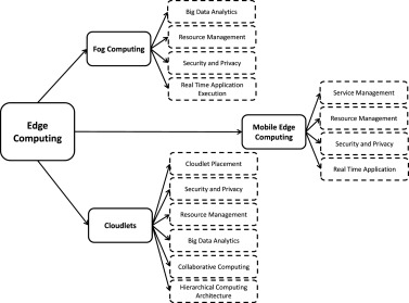 Edge computing: A survey - ScienceDirect