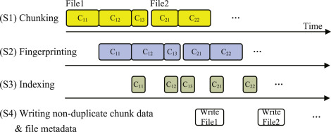 Accelerating content-defined-chunking based data