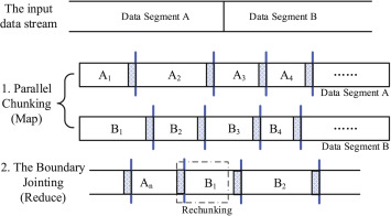 Accelerating content-defined-chunking based data deduplication by