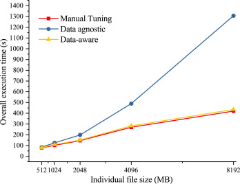 Tiered data management system: Accelerating data processing