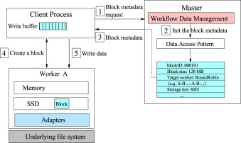 Tiered data management system: Accelerating data processing on HPC