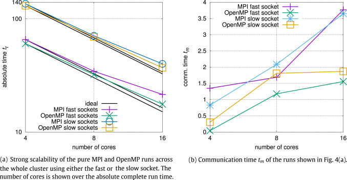 Performance of ODROID-MC1 for scientific flow problems