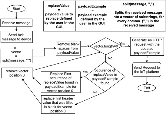 A proposal for bridging application layer protocols to HTTP on IoT