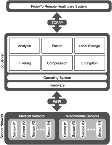Performance evaluation of a Fog-assisted IoT solution for e-Health