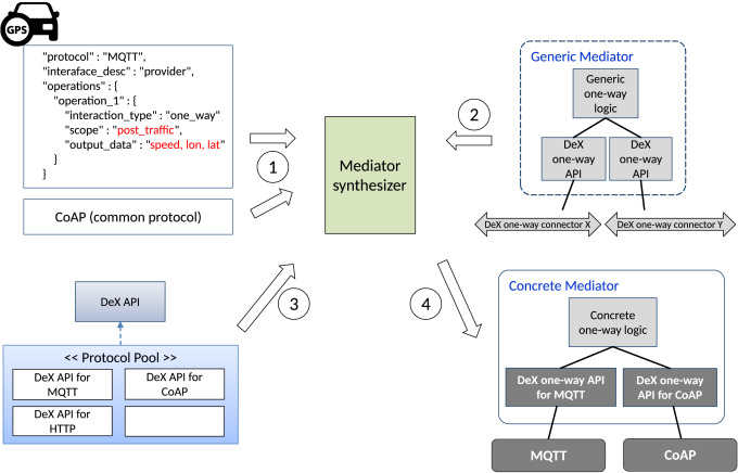 Automated synthesis of mediators for middleware-layer
