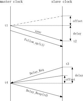 A blockchain-based clock synchronization Scheme in IoT - ScienceDirect