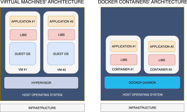 Wale: A solution to share libraries in Docker containers