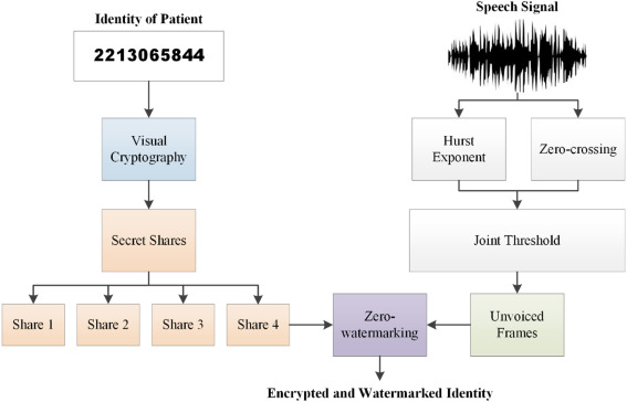 Protection of records and data authentication based on