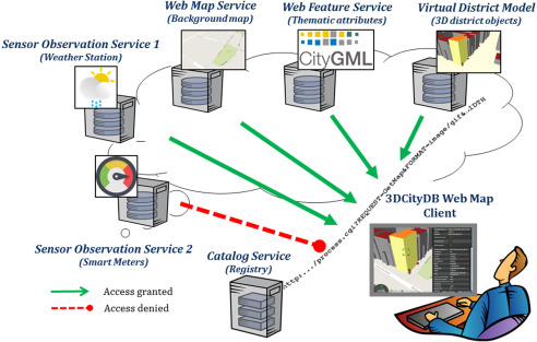 Securing Spatial Data Infrastructures for Distributed Smart City