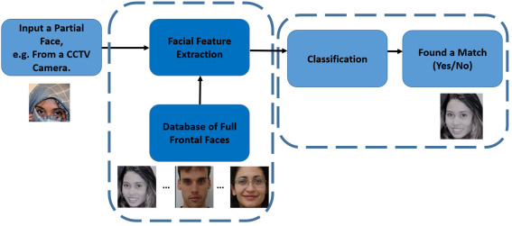 Deep face recognition using imperfect facial data