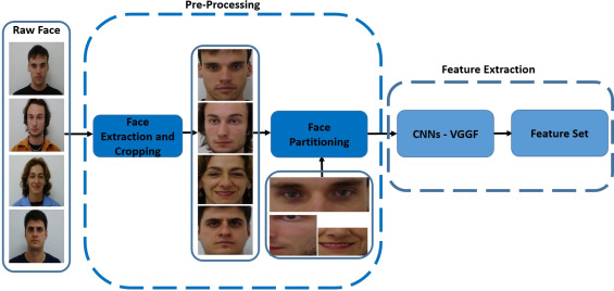 Deep face recognition using imperfect facial data - ScienceDirect