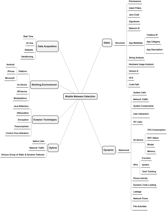 Mobile malware attacks: Review, taxonomy & future directions