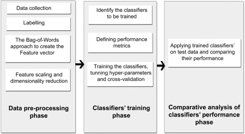 A comparative analysis of machine learning models for