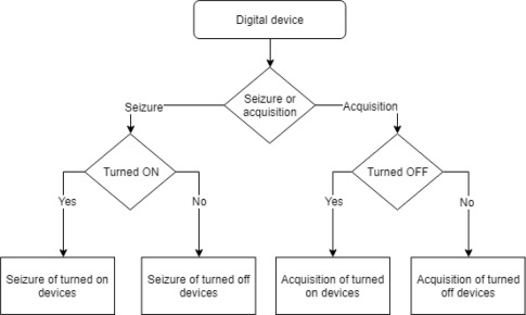 Analyse digital forensic evidences through a semantic-based