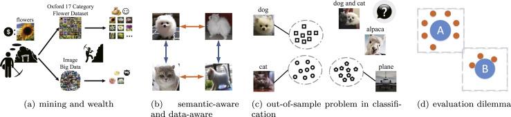 Semantic-aware data quality assessment for image big data